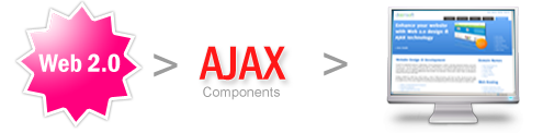 Web development with AJAX Technology